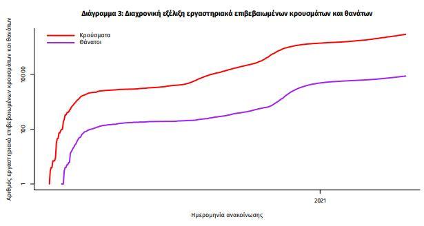 Κρούσματα σήμερα: 2.747 νέα ανακοίνωσε ο ΕΟΔΥ - 78 θάνατοι σε 24 ώρες, στους 790 οι διασωληνωμένοι