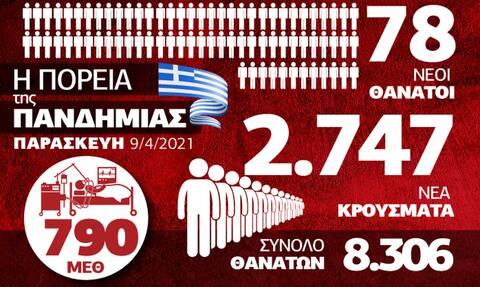 Κορονοϊός - Ελλάδα: 9 Απριλίου 2021
