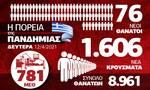 Κορονοϊός: Στην «κόψη του ξυραφιού» - Κρίσιμα 24ωρα -Όλα τα δεδομένα στο Infographic του Newsbomb.gr