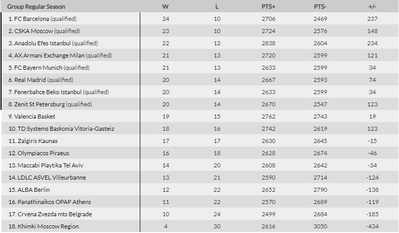 Euroleague βαθμολογία