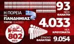 Κορονοϊός: Ποιο άνοιγμα; Ίλιγγος με τα κρούσματα - Όλα τα δεδομένα στο Infographic του Newsbomb.gr