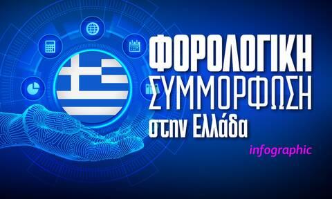 Χαμηλή η φορολογική συμμόρφωση στην Ελλάδα - Δείτε το infographic του Newsbomb.gr