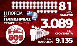 Κορονοϊός: Μικρή βελτίωση - «Πνίγεται» το ΕΣΥ - Όλα τα δεδομένα στο Infographic του Newsbomb.gr