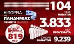 Κορονοϊός: Θλίψη με τα νέα αρνητικά ρεκόρ – Όλα τα δεδομένα στο Infographic του Newsbomb.gr