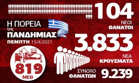 Κορονοϊός - Ελλάδα: 15 Απριλίου 2021