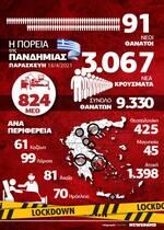 Κορονοϊός: «Μαύρα» τα επιδημιολογικά δεδομένα – Όλα τα στοιχεία στο Infographic του Newsbomb.gr