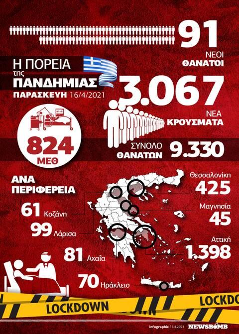 Κορονοϊός - Ελλάδα: 16 Απριλίου 2021