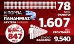 Κορονοϊός: «Σφίγγει ο κλοίος» για τα νοσοκομεία - Όλα τα δεδομένα στο Infographic του Newsbomb.gr