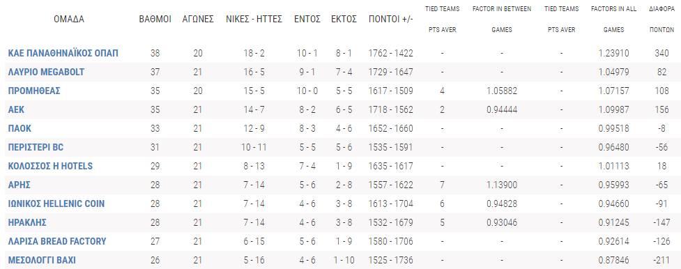 Βαθμολογία Basket League