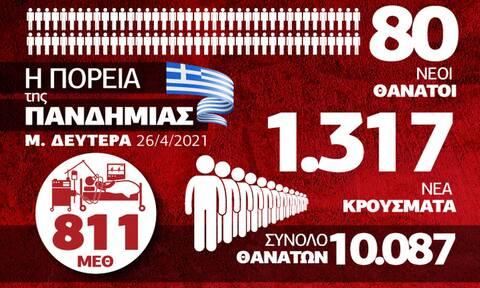 Κορονοϊός: Με το βλέμμα στα νοσοκομεία - Όλα τα δεδομένα στο Infographic του Newsbomb.gr