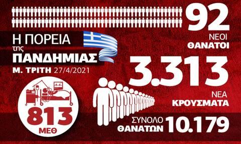 Κορονοϊός: Αργεί η... Ανάσταση! Δραματικοί αριθμοί - Όλα τα δεδομένα στο Infographic του Newsbomb.gr