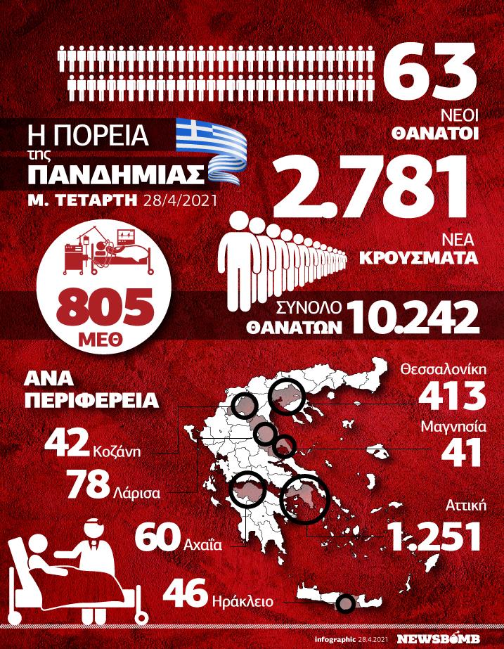 infographic krousmata 28 apriliou