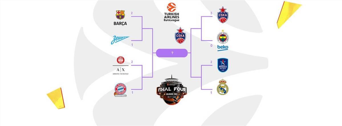 Euroleague bracket