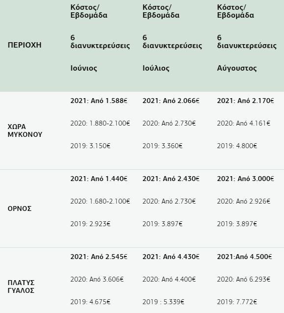 Τουρισμός: Ανάρπαστες οι βίλες με πισίνα το καλοκαίρι - Μειωμένες τιμές σε Μύκονο και Σαντορίνη