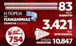 Κορονοϊός: Σοκάρουν οι αριθμοί παρά τον εμβολιασμό - Όλα τα δεδομένα στο Infographic του Newsbomb.gr
