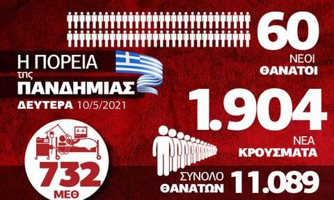 Κορονοϊός: Τάσεις σταθεροποίησης αλλά σε υψηλά επίπεδα – Δείτε το Infographic του Newsbomb.gr