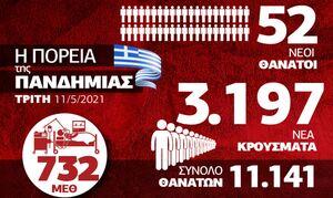 Κορονοϊός: Ανησυχία από την έξαρση στα κρούσματα – Όλα τα δεδομένα στο Infographic του Newsbomb.gr