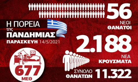 Παραμένουν ψηλά τα επιδημιολογικά στοιχεία - Όλα τα δεδομένα στο Infographic του Newsbomb.gr