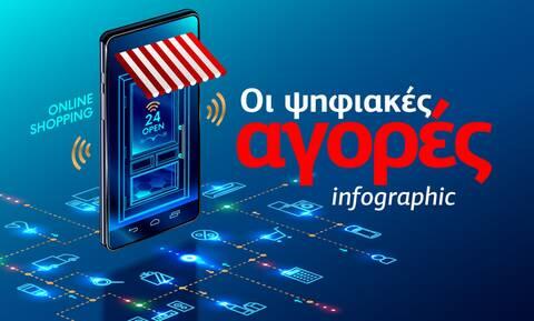Οι ψηφιακές αγορές μας το 2021 – Τι αλλάζει; Δείτε το infographic του Newsbomb.gr