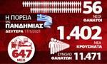 Κορονοϊός: «Ανάσα» αισιοδοξίας! Μείωση κρουσμάτων - Όλα τα δεδομένα στο Infographic του Newsbomb.gr