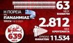 Κορονοϊός: Ανησυχία για τα χιλιάδες κρούσματα - Όλα τα δεδομένα στο Infographic του Newsbomb.gr