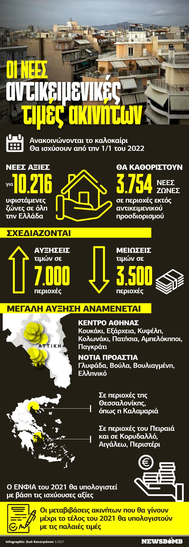 Infographic αντικειμενικές αξίες
