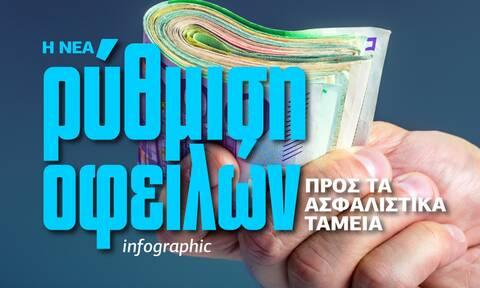 Η νέα ρύθμιση οφειλών προς τα ασφαλιστικά ταμεία - Όλα τα δεδομένα στο Infographic του Newsbomb.gr