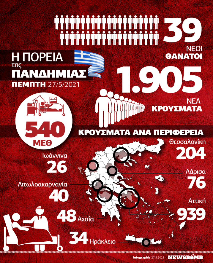 infographic krousmata simera 2