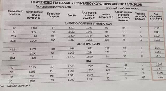 Συντάξεις: Αυξήσεις έως 450 ευρώ - Ποιοι και πότε θα τις πάρουν (ΠΙΝΑΚΕΣ)