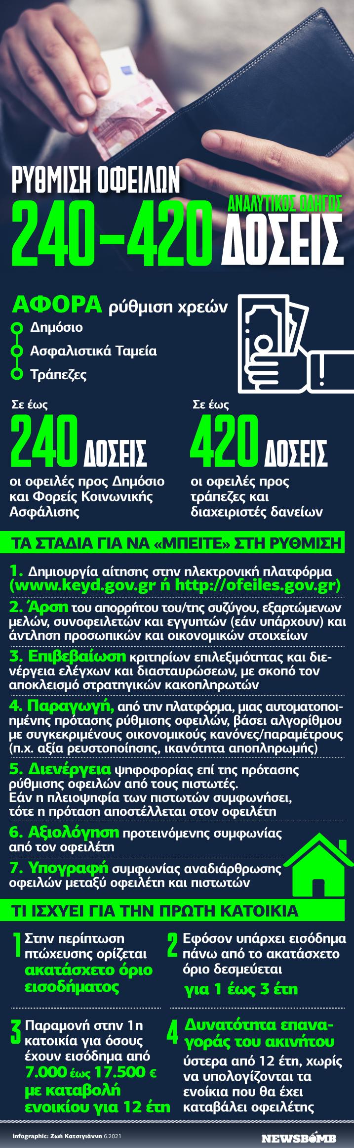 240DOSEIS