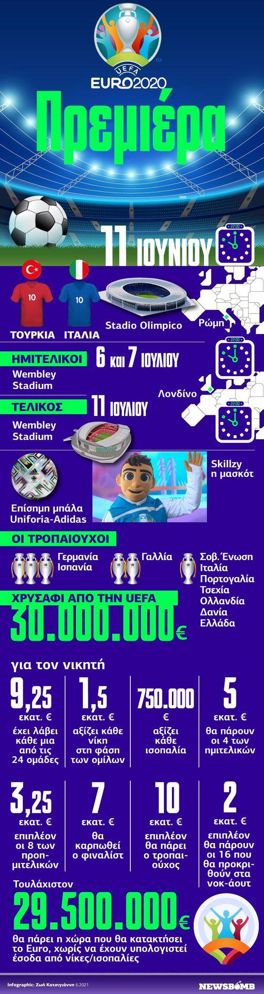 Infopgraphic