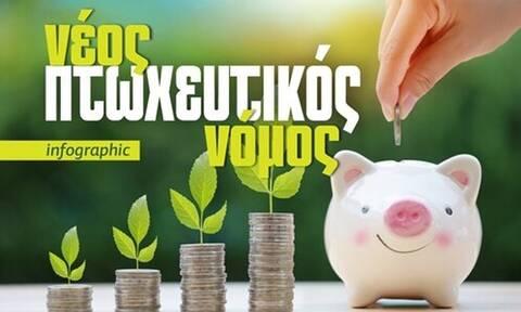 Νέος πτωχευτικός νόμος: Τι αλλαγές φέρνει για οφειλέτες, πιστωτές και εγγυητές