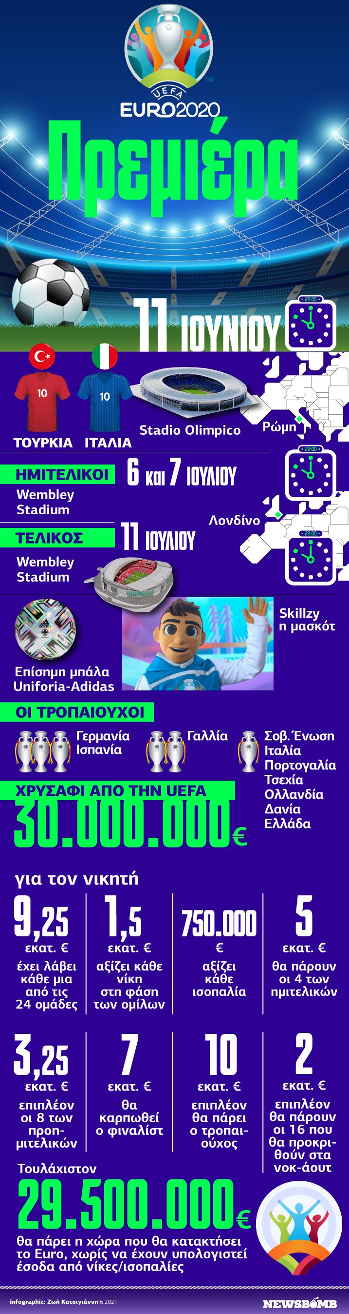 Euro 2020 - Infographic