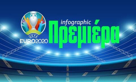 Πρεμιέρα στο Euro 2020: «Χρυσάφι» 30.000.000 ευρώ στον νικητή - Δείτε το Infographic του Newsbomb.gr