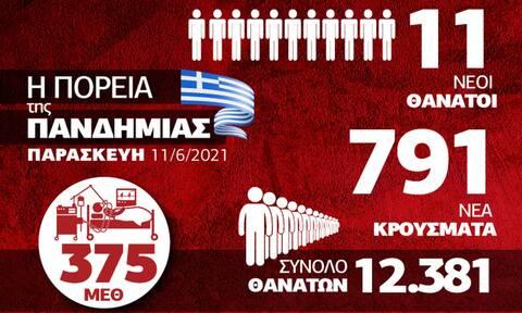 Κορονοϊός: Σταθερή η κατάσταση στην Ελλάδα – Όλα τα δεδομένα στο Infographic του Newsbomb.gr