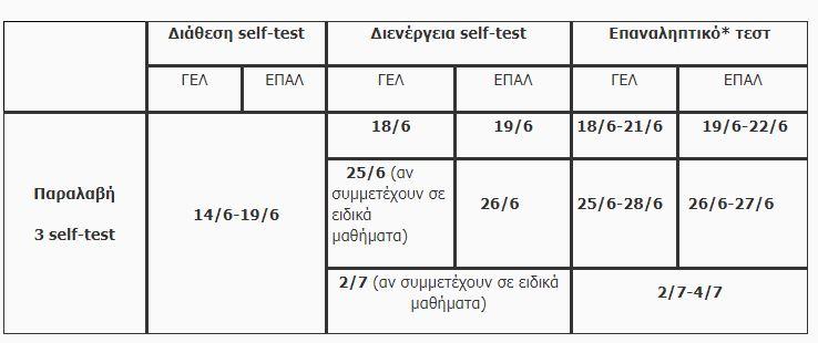 panellinies self test