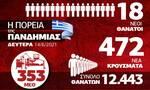 Κορονοϊός: Ενθαρρυντικά τα τελευταία στοιχεία – Όλα τα δεδομένα στο Infographic του Newsbomb.gr