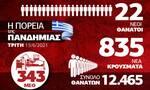 Κορονοϊός: Σταθερότητα στα επιδημιολογικά δεδομένα – Όλα τα στοιχεία στο Infographic του Newsbomb.gr
