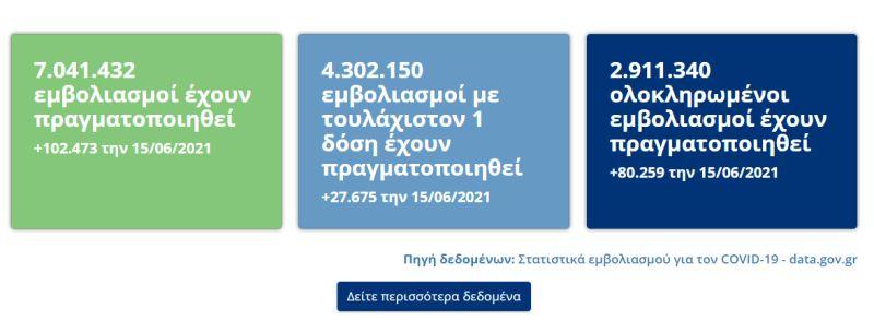 Εμβολιασμοί στην Ελλάδα μέχρι 15 Ιουνίου