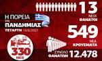 Κορονοϊός: Αισιοδοξία! Σε ύφεση η πανδημία – Όλα τα στοιχεία στο Infographic του Newsbomb.gr