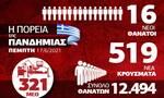 Κορονοϊός: Συνεχίζεται η βελτίωση στη χώρα – Όλα τα δεδομένα στο Infographic του Newsbomb.gr