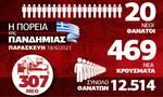 Κορονοϊός: Αισιοδοξία και αποσυμπίεση του ΕΣΥ – Όλα τα δεδομένα στο Infographic του Newsbomb.gr