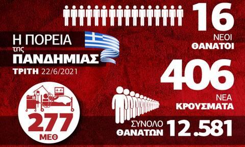 Κορονοϊός: Αποδίδει ο εμβολιασμός και ο... καιρός – Όλα τα δεδομένα στο Infographic του Newsbomb.gr