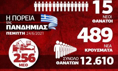 Κορονοϊός: Βελτιώνεται η επιδημιολογική εικόνα - Όλα τα στοιχεία στο Infographic του Newsbomb.gr