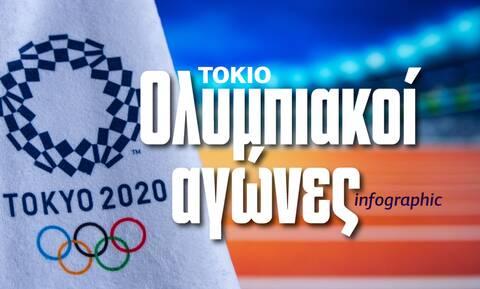 Ολυμπιακοί Αγώνες: Ένας «χορός» δισεκατομμυρίων! – Γιατί η ακύρωση θα αποτελούσε οικονομική «βόμβα»