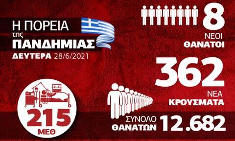Κορονοϊός: Σταθερά χαμηλά τα κρούσματα - Αγωνία για τη Δέλτα - Δείτε το Infographic του Newsbomb.gr
