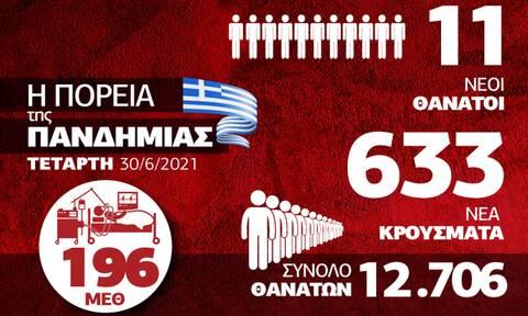 Κορονοϊός: Σταθερά τα κρούσματα - Αγωνία για τη μετάλλαξη «Δ» - Δείτε το Infographic του Newsbomb.gr