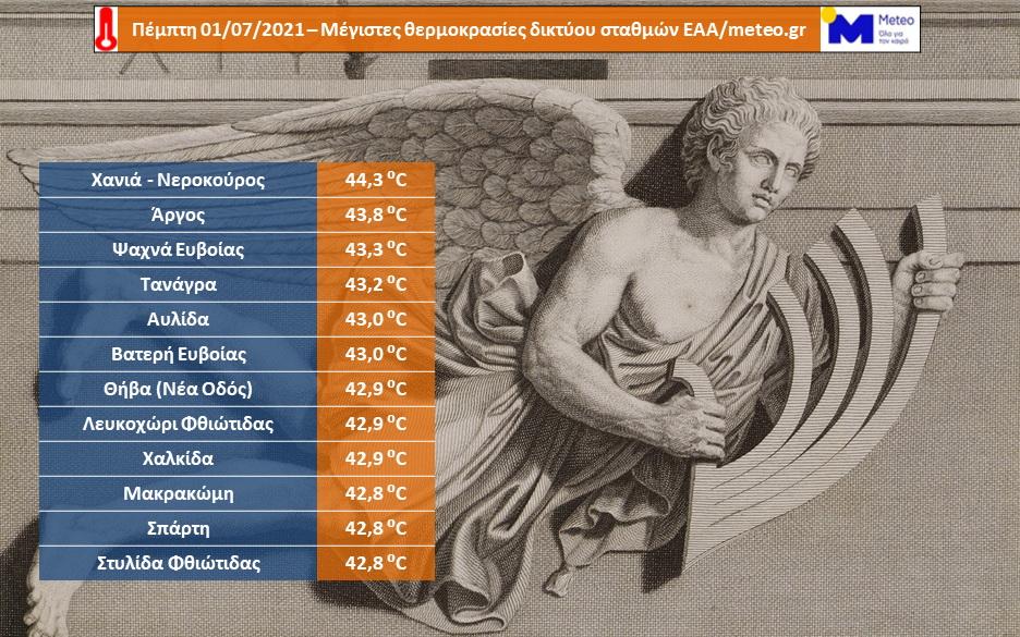 Οι υψηλότερες μέγιστες θερμοκρασίες