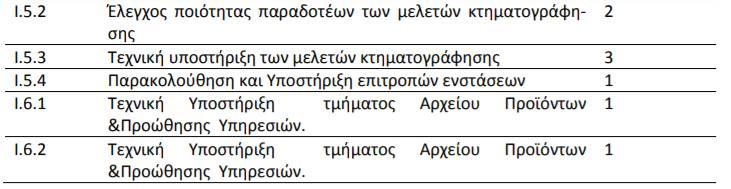 ktimatologio theseis2