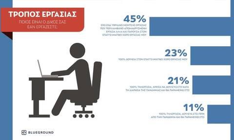 Έρευνα Blueground: Ευελιξία ως προς τον τόπο και τρόπο εργασίας επιθυμούν 8 στους 10 επαγγελματίες